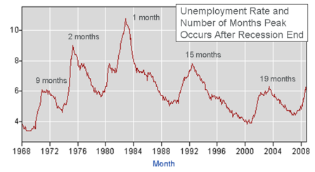 Unemployment Peaks, Economic Troughs