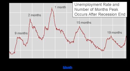 Unemployment Peaks, Economic Troughs