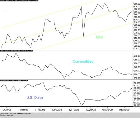 Gold vs Other Commodities and the Dollar