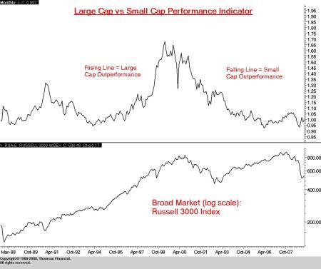 Large Cap versus Small Cap Performance
