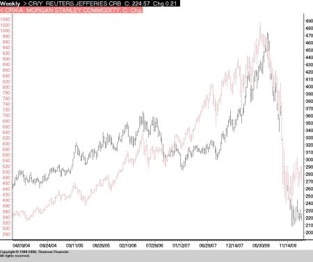 Commodity Futures vs. Commodity-Related Equities