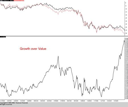 Russell 3000 Growth versus Value