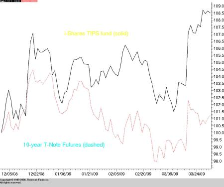 TIPS i-share vs 10-year Treasury Futures (June 09 contract)