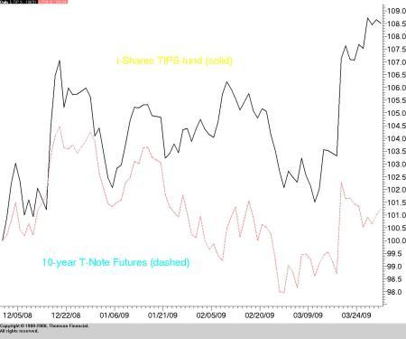 TIPS i-share vs 10-year Treasury Futures (June 09 contract)