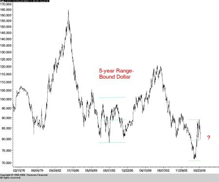 U.S. Dollar Index: January 1, 1975 to present