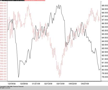 U.S. Dollar Index (line) vs. S&P 500 (bar)