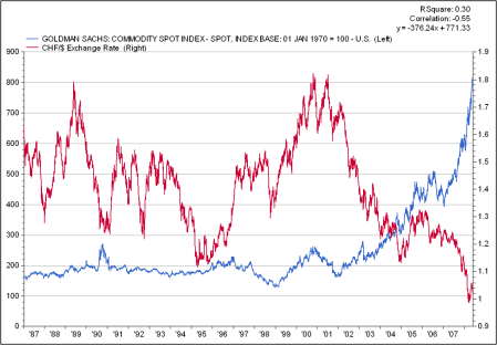 Dollar Commodity relationship