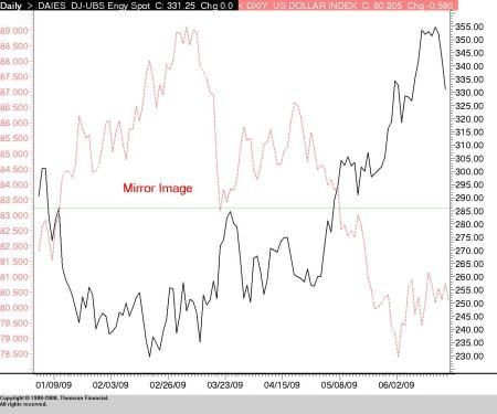 Dollar vs Energy Prices