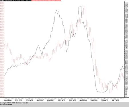 Baltic Dry Freight Index (BDI) versus CRB Commodity Index
